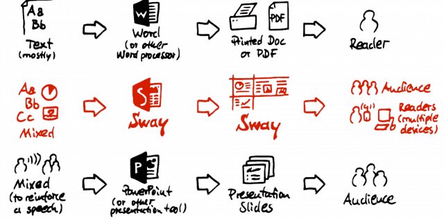 Sketchnote Microsoft Office Sway