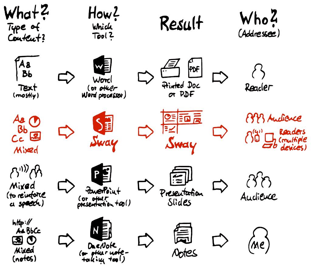 Sketchnote– Microsoft Office Sway