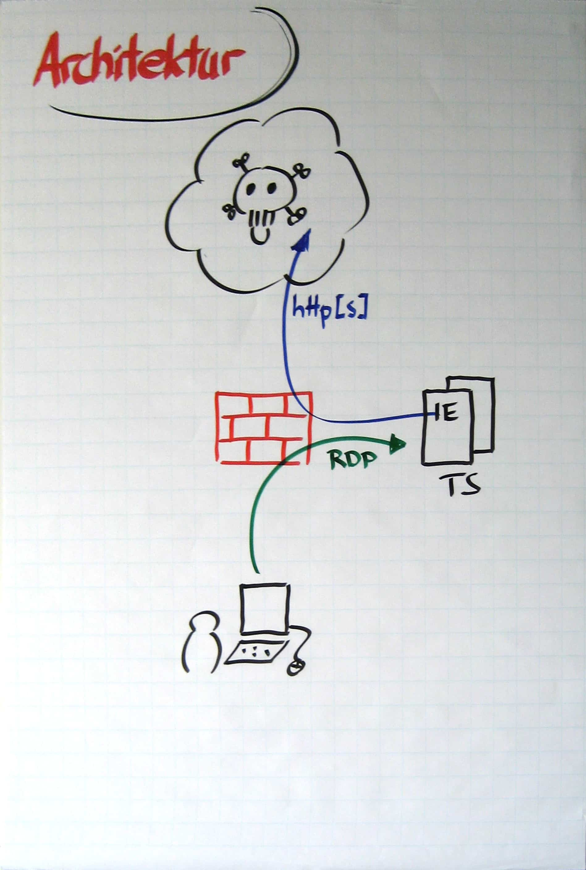 Whiteboard- oder Flipchart-Foto - Ergebnis