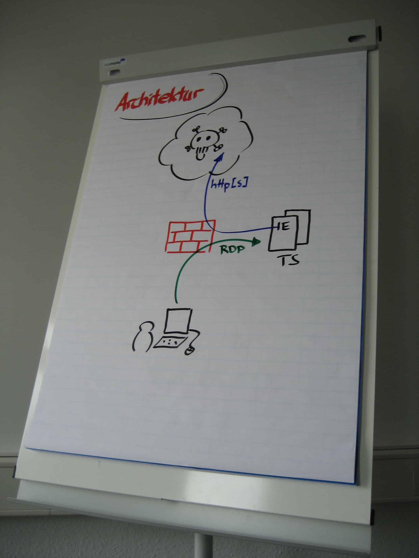 Whiteboard- oder Flipchart-Foto - Original