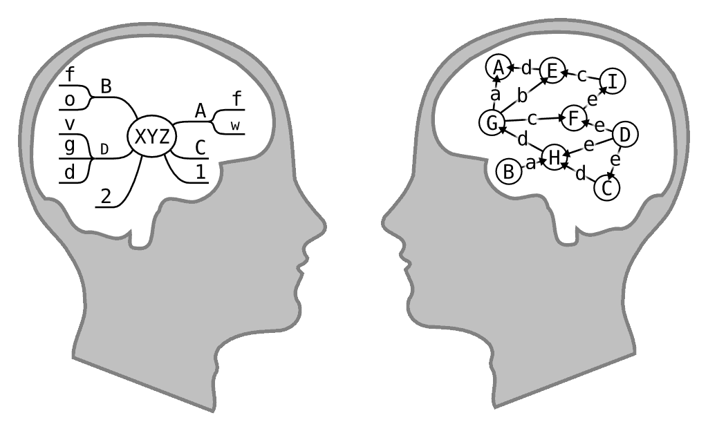 Beispiel Mindmap versus Concept Map