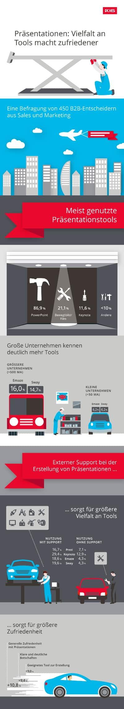 GfK-Studie - Bei der Präsentationsgestaltung fehlt es an Mut und Innovation