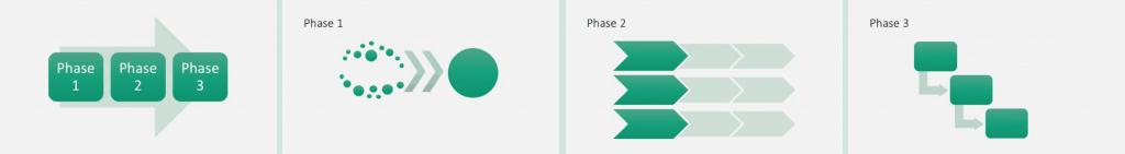 Prozessphasen im Überblick und im Detail