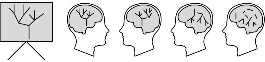 Präsentieren mit Mindmaps - anderer Menschen Bäume im Kopf