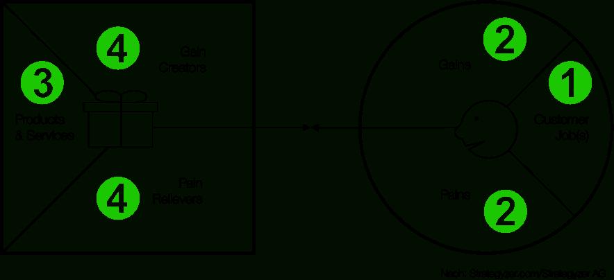 Value Proposition Canvas– eigentlich vorgesehene Bearbeitungsreihenfolge