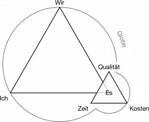 """Das """"magische Dreieck"""" des Projektmanagements als """"Es"""" im TZI-Dreieck der Themenzentrierten Interaktion"""