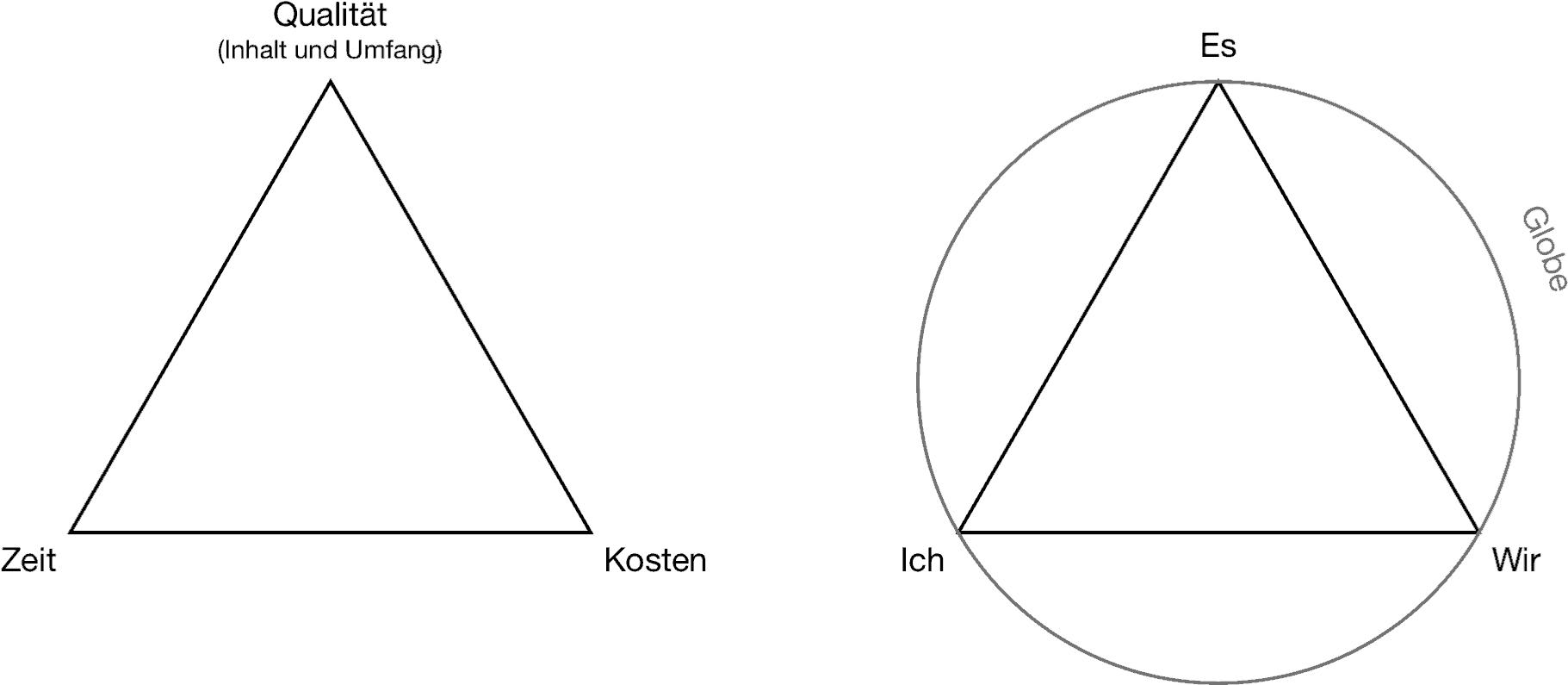 """Das """"magische Dreieck"""" des Projektmanagements und das TZI-Dreieck der Themenzentrierten Interaktion"""