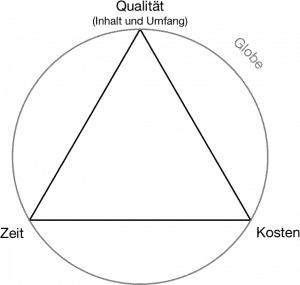 """Das """"magische Dreieck"""" des Projektmanagements– nicht ohne den Globe"""