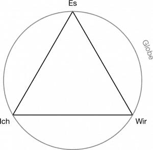TZI-Dreieck– Themenzentrierte Interaktion– Vierfaktorenmodell