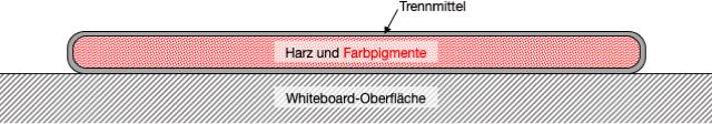 """Permanent-Marker am Whiteboard – Warum der """"Darübermalen-Trick"""" (manchmal) funktioniert"""