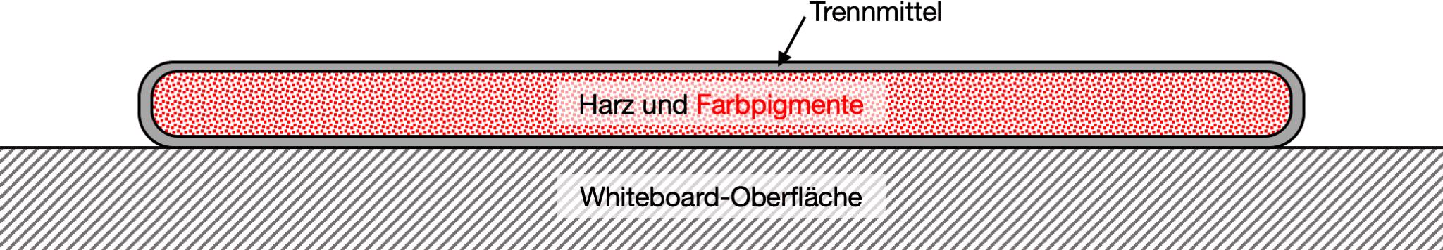 Whiteboard-Marker-Farbe: Harz, Pigmente und Trennmittel