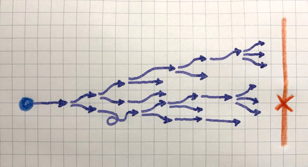 Planung - flexible Ziel<em>linie</em> statt starrem Ziel<em>punkt</em>