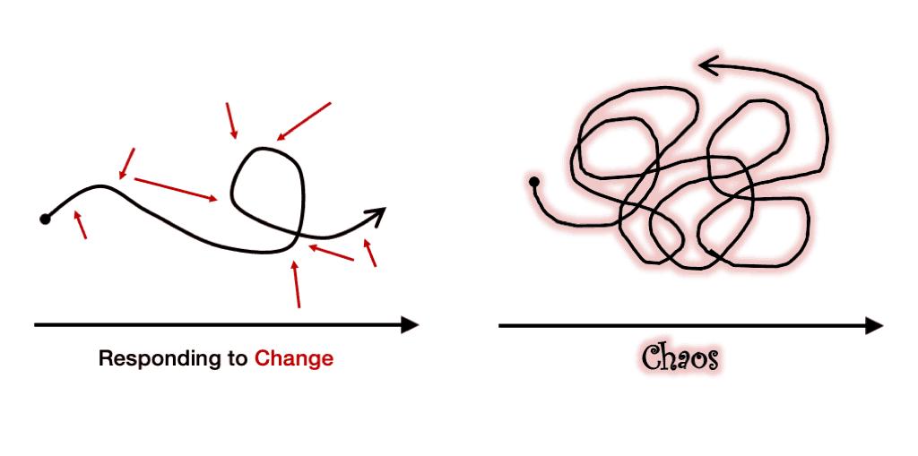 """""""Responding to Change""""/""""Reagieren auf Veränderung"""" vs. Chaos/Planlosigkeit"""
