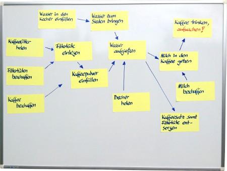 Whiteboard-Projektmanagement - Netzplan aus Haftnotizen