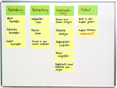 Whiteboard-Projektmanagement - Projektstrukturplan am Whiteboard