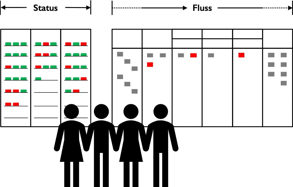 Kamishibai und Kanban– Status vs. (Arbeits‑)Fluss