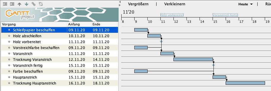 Beispiel - Gantt-Diagramm in GanttProject