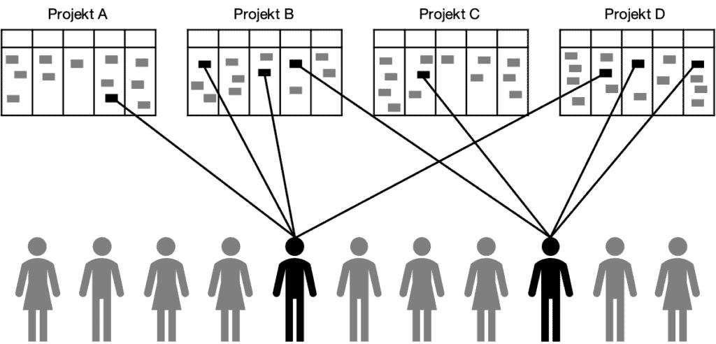 Wie viele Kanban-Boards brauche ich eigentlich– ein Kanban Board pro Projekt