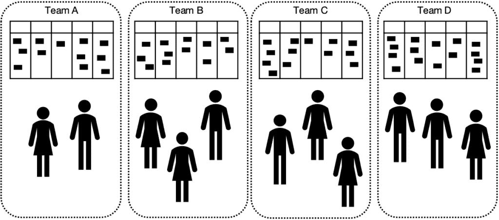 Wie viele Kanban-Boards brauche ich eigentlich– ein Kanban Board pro Team