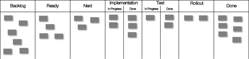 """Kanban-Board mit in """"in Progress""""- und """"Done""""-unterteilten Spalten"""