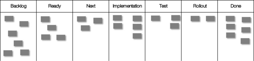 """Kanban-Board ohne in """"Todo"""" und """"Done"""" unterteilte Spalten"""
