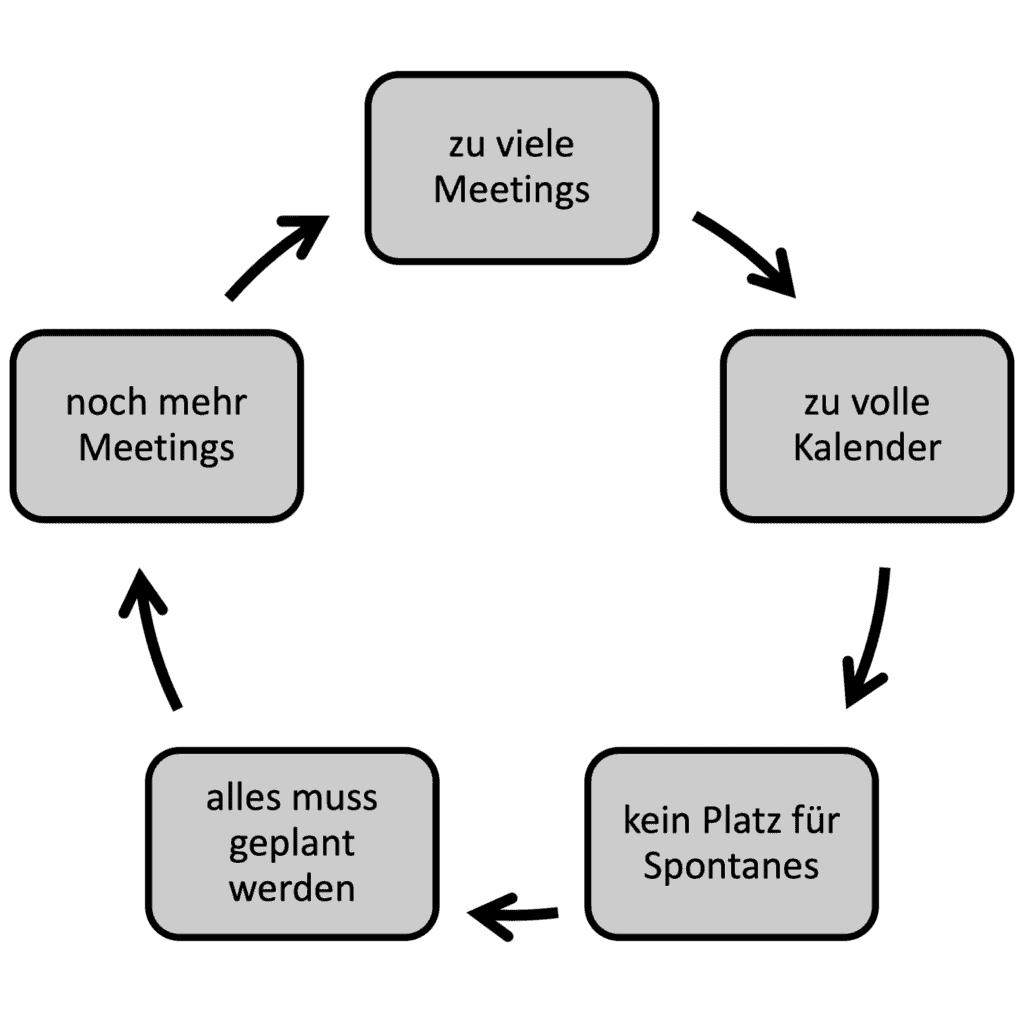 Der Meeting-Teufelskreis