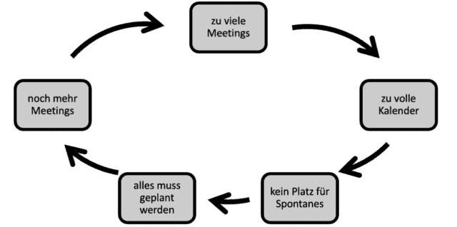 Nicht noch ein Meeting – der Meeting-Teufelskreis